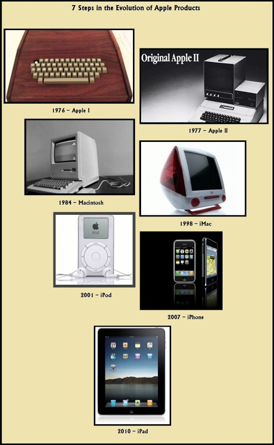 7 Steps in the Evolution of Apple Products